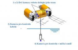 Umístění čtyř kamer robota a jejich funkce při průzkumu (zdroj TEPCO).