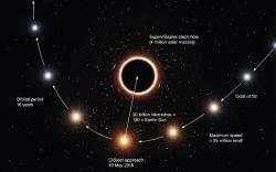 Hvězda S2 na orbitě centrálního objektu Mléčné dráhy. Kredit: ESO/M. Kornmesser / Wikimedia Commons.