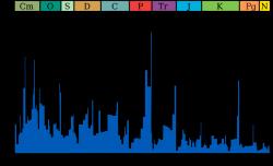 Vymírání rodů mořských živočichů ve fosilním záznamu. Kredit: Smith609 / Wikimedia Commons.