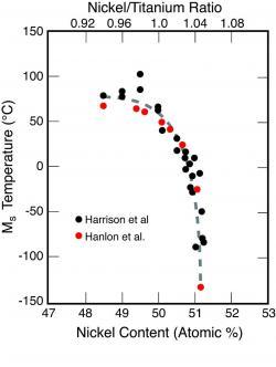 Spouštěcí teplota se dá volit poměrem niklu a titanu ve slitině.