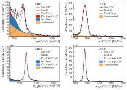 Invariantní hmotnost rozpadajícího se mezonu B+ získaná zrovnice speciální teorie relativity a energií a hybností vzniklých sekundárních částic. Nahoře jde o případy, kdy přímo vznikla dvojice leptonů a dole pak případy, kdy vznikl napřed mezon J/ψ, a teprve posléze se rozpadl na leptonový pár. Dolní případy byly využito pro normování a kontrolu. (Zdroj arXiv:2103.11769v1)