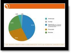 Podíl jednotlivých obnovitelných zdrojů v Bavorsku v roce 2014.