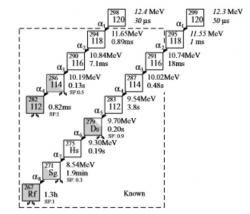Předpokládané rozpady izotopu prvku 120 produkované v připravovaných reakcích těžkých projektilů na těžkých terčích. Složené jádro bude mít 302 nukleonů a vypaří 3 až 4 neutrony (zdroj Oganessian, Yu. Ts, et al. Phys. Rev. C.79(2): 024603 (2009))
