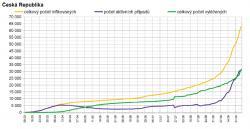 Průběh epidemie v České republice. Jasně patrný je rychlý nárůst způsobený druhou vlnou epidemie. (Graf zpracoval P. Brož)