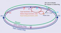 Schéma potenciálního srážeče elektronů a pozitronů CEPC i srážeče protonů CppC navrhovaného v Číně (zdroj IHEP).