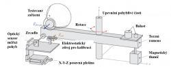 Torzní váhy s upevněným motorem. Pro kalibrační účely byla využita elektrostatická síla (zdroj H. White, P. March, J. Lawrence, J. Vera, A.Sylvester, D. Brady a P. Bailey: Measurement of Impulsive Thrust from a Closed Radio-Frequency Cavity in Vacuum, Journal of Propulsion and Power, DOI: 10.2514/1.B36120).