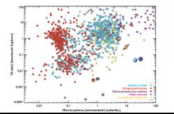 Přehled exoplanet objevených různými způsoby, jsou zobrazeny i planety Sluneční soustavy, stav zhruba do konce roku 2016 (zdroj PLATO Definition Study Report, ESA-SCI (2017)1).