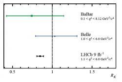 Srovnání výsledků měření poměru produkce páru mionu a antimionů a páru elektronu a pozitronu v rozpadech B+ mezonu na K+ mezon a pár lepton a antilepton z experimentu LHCb a předchozích experimentů Belle (laboratoře KEK Japonsko) a BaBar (urychlovač SLAC v USA). (Zdroj arXiv:2103.11769v1)