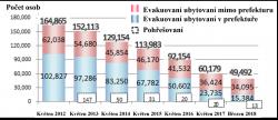 Vývoj počtu evakuovaných obyvatel následkem cunami a havárie v prefektuře Fukušima (zdroj Fukushima Revitalization Station - http://www.pref.fukushima.lg.jp/site/portal-english/).