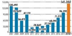Vývoj počtu zahraničních turistů, kteří přespali alespoň jednu noc v prefektuře Fukušima (zdroj Úřad Fukušima).