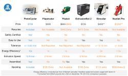 Porovnání parametrů ProtoCycleru s obdobnými zařízeními na trhu (cena, dodržení průměru vyráběné struny, rychlost produkce,...)  (Kredit: ReDeTec)