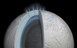 Umělecká představa nitra Enceladu. Pod gejzíry tryskajícími z trhlin v ledovci se ukrývá polární oceán, jehož voda proniká do pórů skalnatého jádra, kde se ohřívá a v hydrotermálních vývěrech proudí zpět do moře. Chemické látky vzniklé na mořském dně se mohou s gejzíry dostat až do kosmického prostoru. Enceladus měří přibližně 500 km v průměru. Oceán leží na jeho jižní polokouli pod 20 - 30 km ledu a dosahuje mocnosti kolem 10 km.