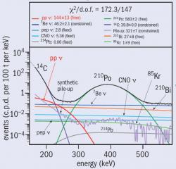 """Spektrum elektronů voblasti velmi nízkých energií pozorované detektorem Borexino srozkladem na příslušné příspěvky. U hodnoty označené jako """"free"""" byla volná hodnota počtu detekovaných elektronů, u hodnoty """"fixed"""" šlo o použitou pevnou hodnotu počtu elektronů a u hodnoty """"constrained"""" byl počet elektronů volný, ale jen vomezeném rozsahu. (Zdroj Borexino)"""