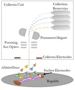 Schéma těžby za pomocí obloukového výboje. Na povrchu ležící regolit odpaří obloukový výboj. Oblak nabitých částic nasměruje iontová optika do magnetického pole, kde se ionty roztřídí podle hmotnosti a na konci jsou zachyceny kolektorem. Kredit: Amelia Greig.