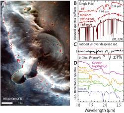 Obrázek vlevo znázorňuje iluzi chloristanu, která vedla k závěru o tekoucí vodě na Marsu. Obrázek v pravo vyjadřuje iluzi ve spektrálním podání. Kredit: Leask, E.K., Ehlmann, B.L., Dundar, M.M., Murchie, S.L., Seelos, F.P., 2018. Challenges in the search for Perchlorate and other hydrated minerals with 2.1-μm absorptions on Mars. Geophys. Res. Lett. https://doi.org/10.1029/2018GL080077, 09 November 2018 CC BY-NC-ND 4.0
