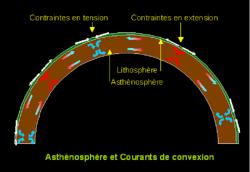 Litosféra plovoucí na astenosféře. Její poruchy se jeví být spouštěcím mechanismem náhlého oteplování Arktidy. Kredit: H'arnet, Wikipedia, CC BY-SA 3.0.