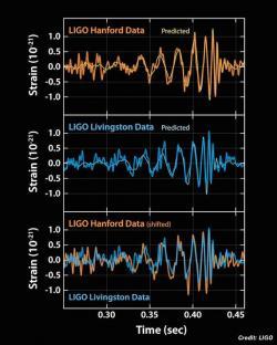 První ochutnávka. Data dokazující existenci gravitačních vln. Kredit: LIGO