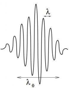Elektron jako vlnový balík. Má svou charakteristickou vlnovou délku (horní rozměr) a velikost vlnového balíku se udává koherentní délkou.