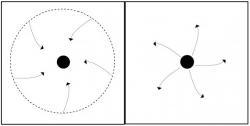 Schema černé díry (vlevo) a nahé singularity (vpravo).Přerušovaná čára představuje horizont událostí. Šipky představují směr, ve kterém světelné paprsky cestují.(Kredit: Sudip Bhattacharyya, Pankaj Joshi)