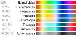 Podle typu hendikepovaných buněk se rozlišují i typy poruch barvocitu. Procenta uvádí jejich zastoupení v populaci.