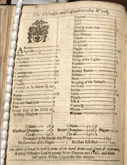 Soupis mrtvých vLondýně, za týden počínající 26. září 1665. Kredit: Clair Lees.