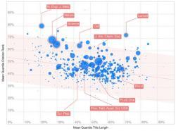 Dlouhý versus krátký. Velikost modrých kruhů odráží počet publikací, který byl ve studii hodnocen. Do grafu jsou výsledky vyneseny podle průměrné délky názvu příspěvku a jejich citovanosti. Pramen: Letchforda kol., 2015.