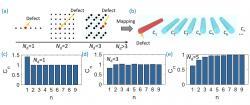 (a) Ilustrace mřížek s rostouci dimenzi s nečistotou znazornenou cervenym bodem. (b) Ekvivalentní 1D systém vlnovodu v rovině. (e)-(h) Odpovidajici vazby mezi nejblizsimi sousedy v ekvivalentní 1D mřížce vlnovodu s rostouci dimezi Nd zobrazovane mřížky. Kredit: Kai Wang, et al.: High-dimensional synthetic lattice with enhanced defect sensitivity in planar photonic structures, prezentovano na Advanced Photonics Congress 2018, OSA Technical Digest 2018.