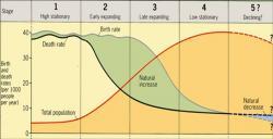 GRAF 1: Demografický přechod. Dříve lidé plodili hodně dětí, aby jim alespoň nějaké přežily. Byla totiž vysoká úmrtnost. Když moderní doba snížila úmrtnost, došlo krozmachu populace. Než si lidé uvědomili, že plodit tolik dětí už nemusejí. (birth rate – porodnost, natural increase – přirozený přírůstek, death rate – úmrtnost, total population – celková populace)