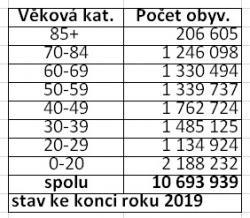 Zdroj: Ročenka ČSÚ