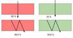 Příklad jak détour efekt ovlivňuje pohltivost pro červené silně absorbující se záření a zelené nízko absorbující se záření. V horní části obrázku je délka optické dráhy rovna tloušťce modelu listu. U spodní části obrázku je optická dráha odrazy uvnitř modelu listu prodloužená trojnásobně. U červeného  záření nastane malé zvýšení pohltivosti z 90 % na 99,9 %, ale u zeleného záření pohltivost vzroste výrazně z 20 % na 48,8 %. (podle: doi:10.1093/pcp/pcp034)