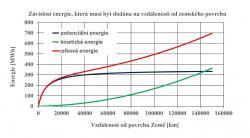 Energie je třeba dodat kabině o hmotnosti 20 tun, aby se dostala do různých částí výtahu.