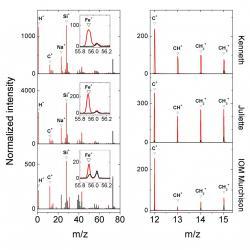 Porovnání spekter zjištěných Cosimou u prachových částic Kenneth a Juliette se složením organické hmoty v chondritech meteoritu Murchison. Kredit ESA.