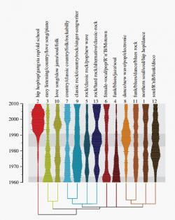 Evoluce a diverzita vamerické pop music. Kredit: Mauch et al. (2015).
