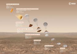 Plánovaný průběh přistání modulu EDM (Schiaparelli). Zdroj: spaceflight101.com