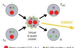 Exotermická fúze kvarků. Kredit: Karliner & Rosner.