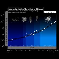 Exponenciála zrychleného růstu (osa y je logaritmovaná). Kredit: KurzweilAINetwork.