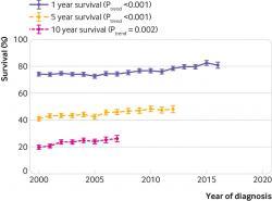 Perspektíva pacientov so zlyhávaním srdca sa podľa štatistík pomaly zlepšuje – graf znázorňuje percento pacientov prežívajúcich rok, 5 a 10 rokov od stanovenia diagnózy. Otázka je, či optimistické grafy nie sú skreslené včasnejšou diagnostikou. (Kredit: Clare J Taylor, et al.:  BMJ 2019; 364).