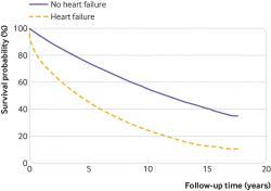 Prežívanie pacientov so zlyhávaním srdca je podstatne horšie oproti ostatnej populácii.  (Kredit: Clare J Taylor, et al.: BMJ 2019; 364).