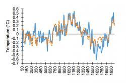 """Jeden z celé řady grafů, na nichž Marohasy s Abbotem dokazují svou pravdu. Záznam proxy teplot (modrá) a ANN projekce pro severní polokouli (oranžová).Neuronovou síť """"vyškolili"""" v období  50 až 1830. Tedy před průmyslovou revolucí. Další pokračování oranžové křivky po roce 1830 už je počítačová """"předpověď"""". Ta věrně kopíruje modrou naměřenou realitu teplot po roce 1830. Protože je předpověď prakticky shodná s realitou, graf nepodporuje tvrzení klimatologů, kteří vzestup teplot připisují vlivu člověka a jím produkovaných skleníkových plynů. Teploty na severní polokouli by se pravděpodobně vyvíjeli stejně i kdyby průmyslová revoluce neproběhla. (Kredit:  Abbot, 2017)"""