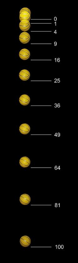 Volný pád (se zanedbáním odporu vzduchu). Galilei to ovšem dělal jinak, i když se stejným výsledkem. Kredit: MichaelMaggs, Wikimedia Commons.