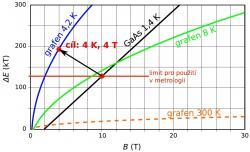 Vzdálenost Landauových hladin v heterostruktuře z arsenidu galia a v grafenu za různých teplot. Grafen při 4 kelvinech má mnohem vzdálenější Landauovy hladiny než GaAs struktura při 1,4 K, tedy jev je snáze měřitelný a je možné ho použít pro etalon odporu i za mnohem vyšší teploty.