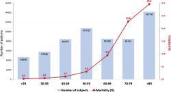 Vzťah veku pacienta a úmrtnosť na COVID-19 – jeden z mnohých grafov, ktoré vyjadrujú stále to isté – očkovanie je pre starších nevyhnutnosť a pre mladších prejav najmenej ohľaduplnosti k iným. Kredit: Clara Bonanad, et al.: The Effect of Age on Mortality in Patients With COVID-19. JAMDA, 2020.