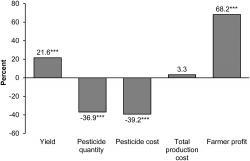 Graf:  Průměrné rozdíly ve výsledcích farmaření klasickým způsobem a s GM plodinami.  Výsledek uvedený u výnosu (Yield) je průměrem  451 studií. Spotřeba pesticidů (Pesticide qouantity) je průměr vypočtený ze 121 prací. Náklady na použití pesticidů (Pesticide cost) hodnotilo 193 týmů, Celkové výrobní náklady (Total prouction cost) uvádělo 115 publikací. Zisku (Farmer profit) se věnovalo 136 týmů. Třemi hvězdičkami je v grafu označena statistická významnost na úrovni 1 %. (Pramen: doi: 10,1371 / journal.pone.0111629.g002)