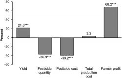 Průměrné rozdíly ve výsledcích farmaření klasickým způsobem a s GM plodinami. Výsledek uvedený u výnosu (Yield) je průměrem 451 studií. Spotřeba pesticidů (Pesticide qouantity) je průměr vypočtený ze 121 prací. Náklady na použití pesticidů (Pesticide cost) hodnotilo 193 týmů. Celkové výrobní náklady (Total prouction cost) uvádělo 115 publikací.  Zisku (Farmer profit) se věnovalo 136 týmů. Třemi hvězdičkami je v grafu označena statistická významnost na úrovni 1 %.  Pramen: doi: 10,1371 / journal.pone.0111629.g002