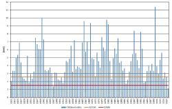 GRAF 2: Na řece Moravě u Strážnice bylo sucho 2018 rekordní. [1]