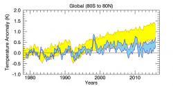 GRAF 2: Modely (žlutě) předpovídaly mnohem větší oteplení, než k jakému v realitě (modře) podle satelitů RSS /verze před ohřátím dat/ došlo. http://www.remss.com/research/climate