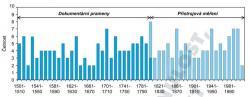 GRAF 3: Dekádové četnosti výskytu roků se suchými epizodami pro letní půlrok (duben-září)  včeských zemích. Nejsušší za posledních 200 let byla 60. léta 19. století (kůrovcová kalamita na Šumavě) a 40. léta 20. století (viz Stalinova obilná pomoc 1947).