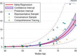 Červená čára ukazuje odhad míry úmrtnosti na infekce (IFR) v procentech jako funkci věku.Stínovaná oblast zobrazuje 95% interval spolehlivosti pro tento odhad.Jednotlivé značky jsou konkrétní zjišťovanée hodnoty použité v metaanalýze. Kredit: Andrew T., et al.: European Journal of Epidemiology35, 2020. CC BY 4.0