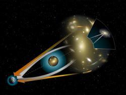 Princip gravitační čočky. Kredit: NASA.