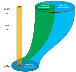 Podmínky pro vznik života evolucí se podle představ australských vědců týkají jen nepatrného časového úseku existence vesmíru. Na obrázku označeném AHZ (abiogenesis habitable zone). Kredit: Chopra a Lineweaver, 2016